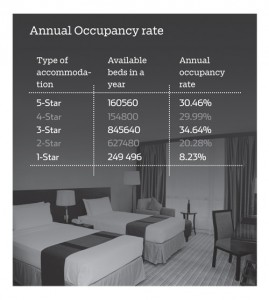 Room occupancy in western Bhutan